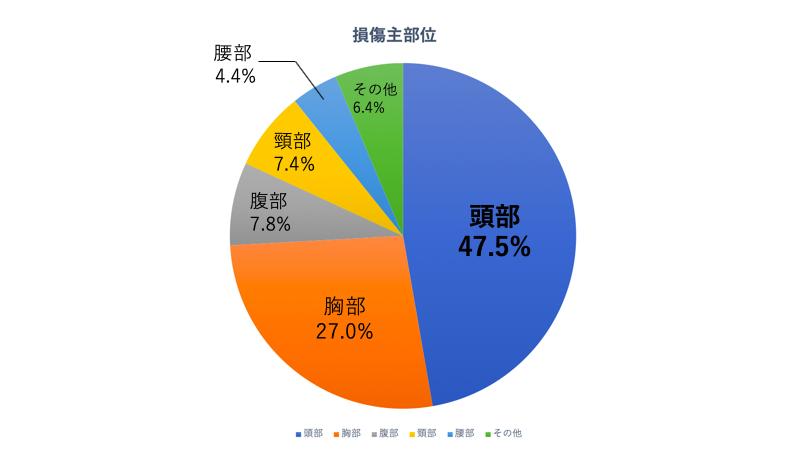 バイク死亡事故 主損傷部位構成率の円グラフ
